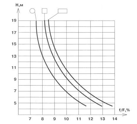 расчет высоты и диаметра трубы