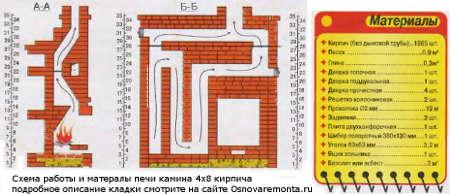 подробная схема работы каминопечи 4х8 кирпича